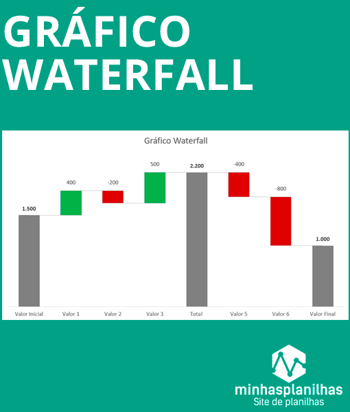 Gráfico Waterfall cascata
